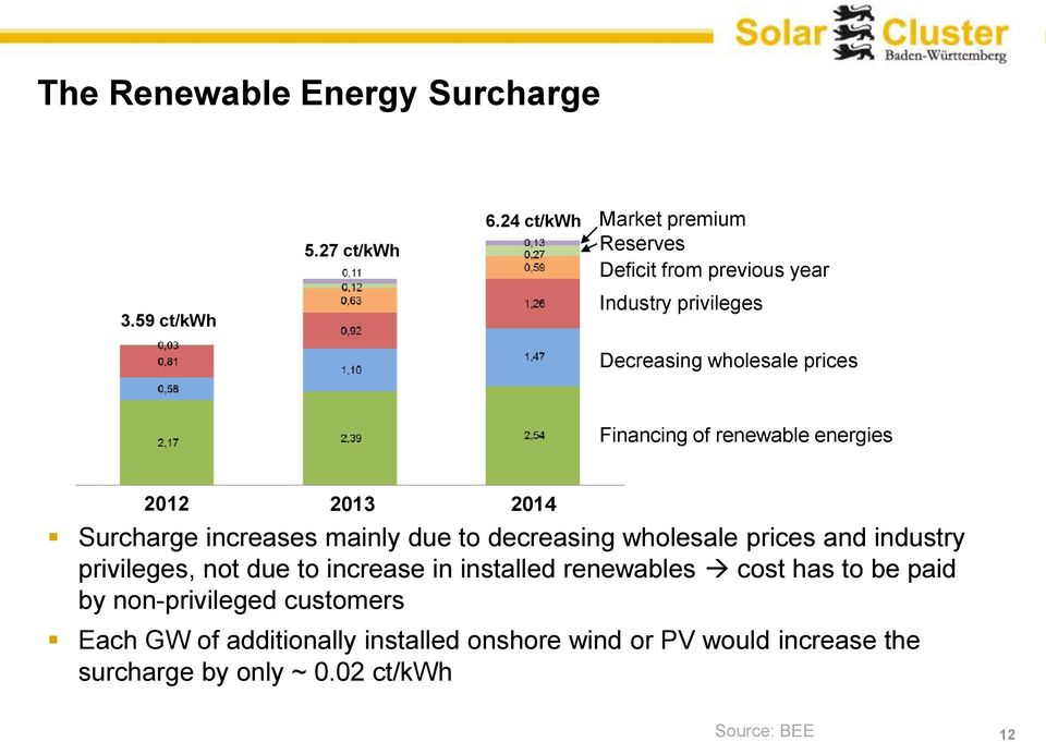 renewable energies 2012 2013 2014 Surcharge increases mainly due to decreasing wholesale prices and industry privileges, not