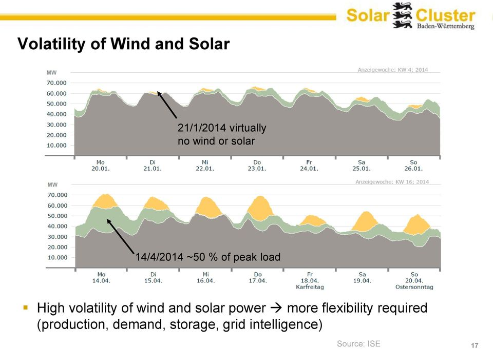 volatility of wind and solar power more flexibility