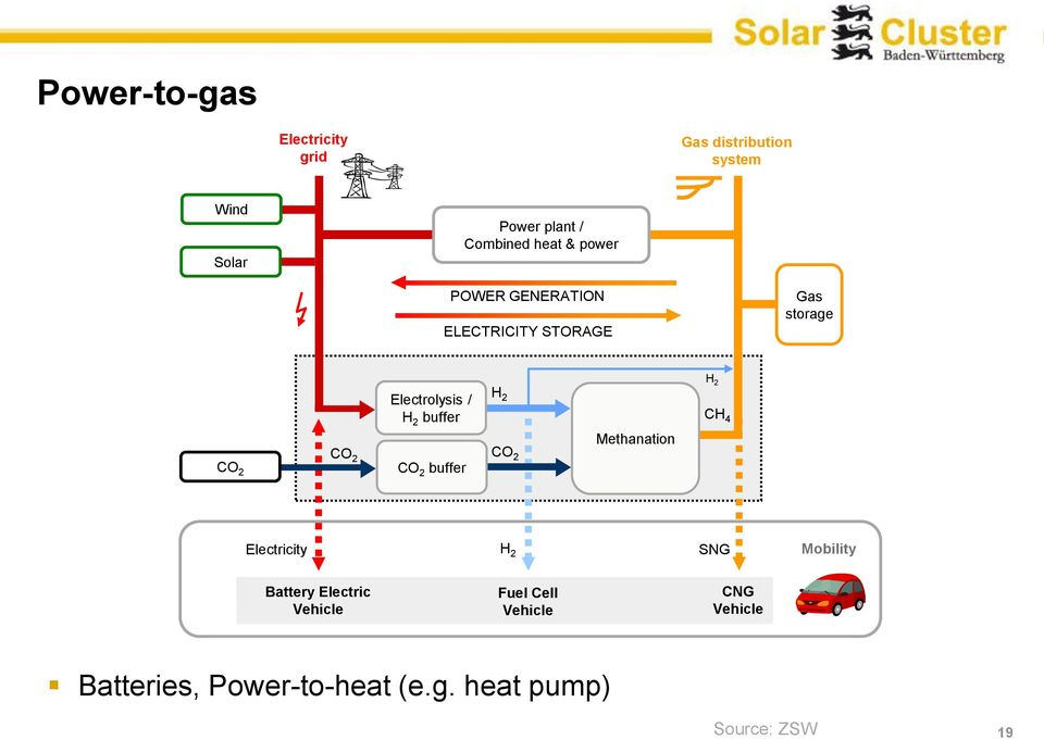 H 2 CH 4 Methanation CO 2 CO 2 CO 2 buffer CO 2 Electricity H 2 SNG Mobility Battery
