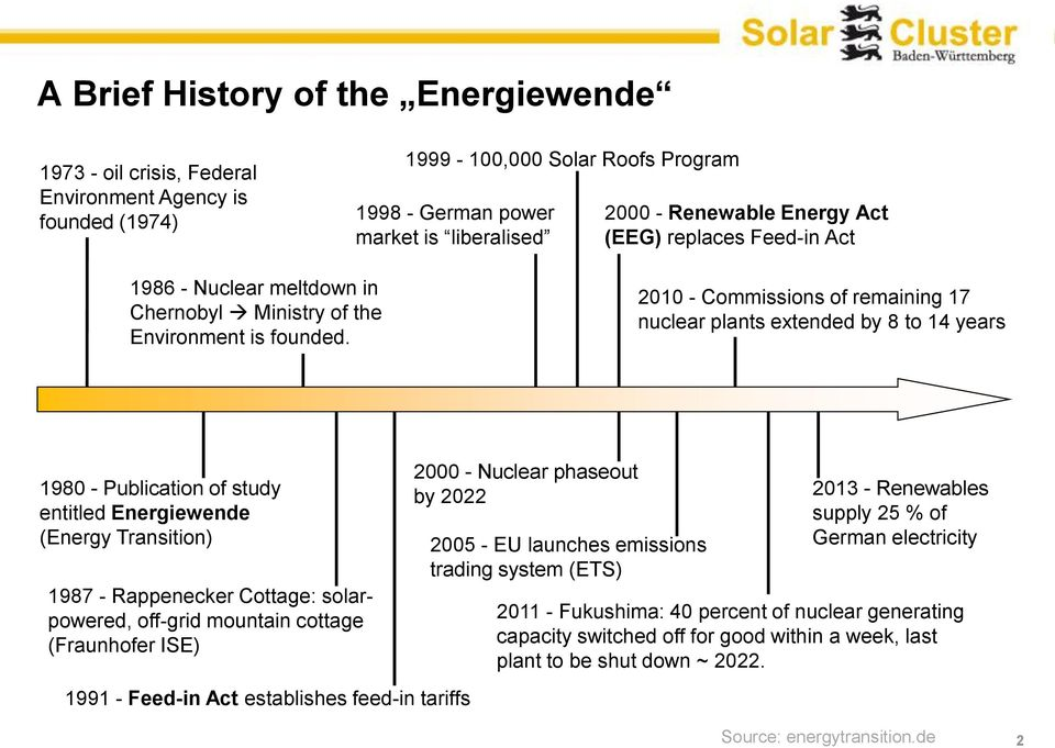 2010 - Commissions of remaining 17 nuclear plants extended by 8 to 14 years 1980 - Publication of study entitled Energiewende (Energy Transition) 1987 - Rappenecker Cottage: solarpowered, off-grid