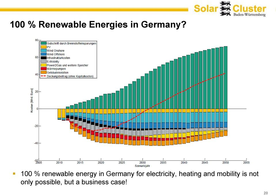 electricity, heating and mobility is