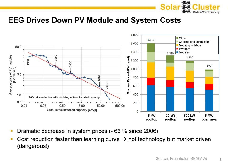 MW open area Dramatic decrease in system prices (- 66 % since 2006) Cost reduction faster