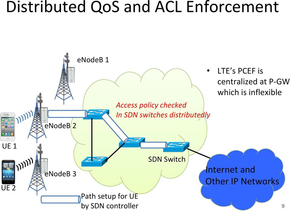 Access policy checked In SDN switches