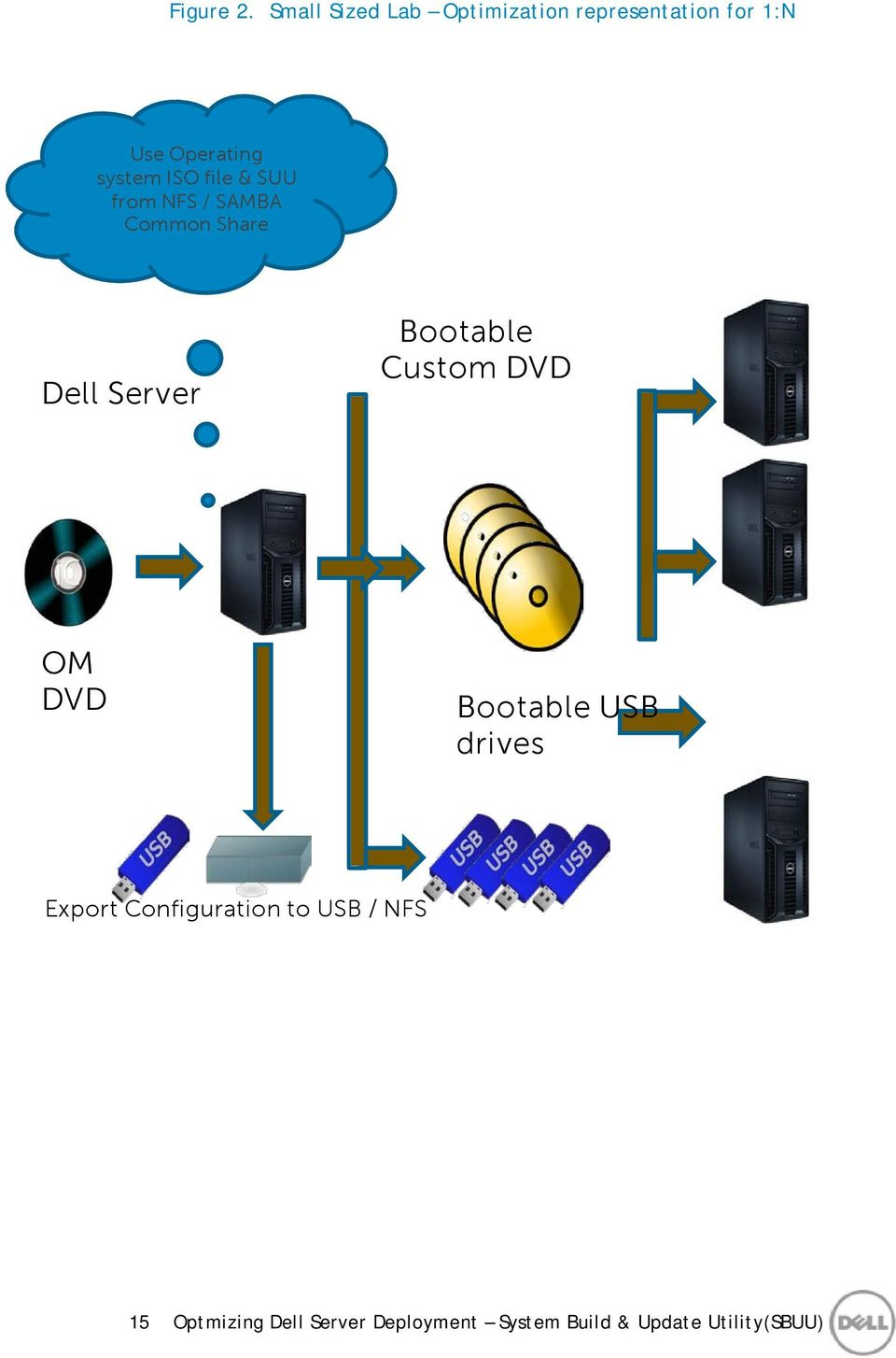 Optimizing Dell server deployments with system build and update