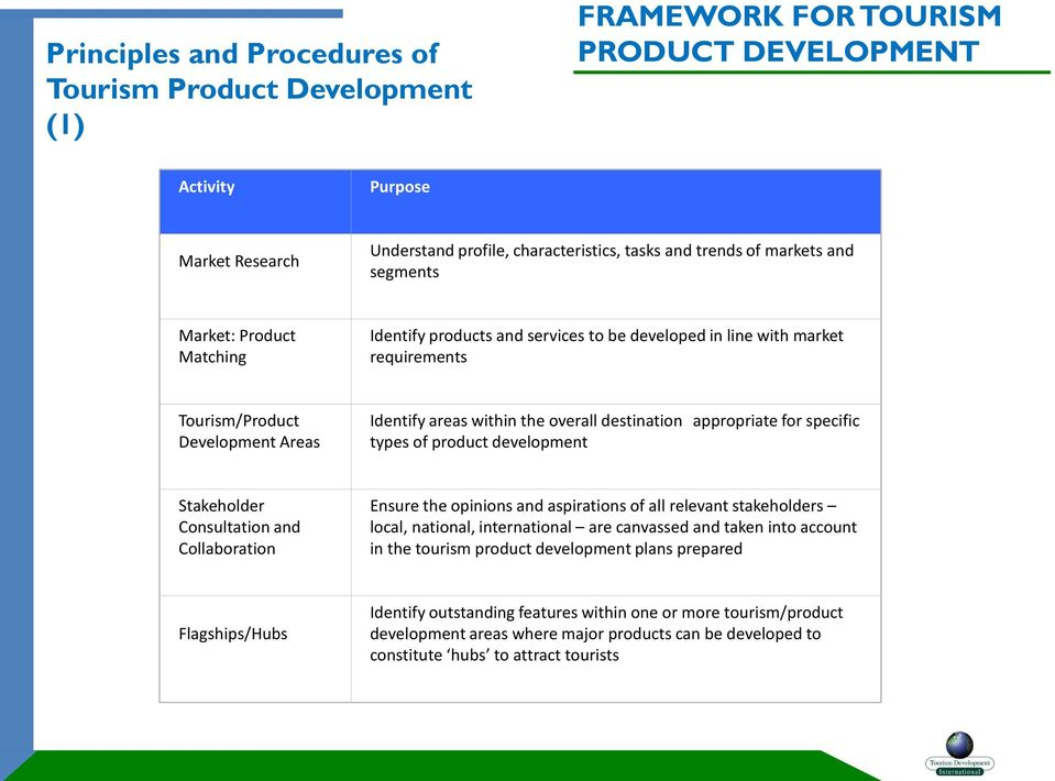 destination appropriate for specific types of product development Stakeholder Consultation and Collaboration Ensure the opinions and aspirations of all relevant stakeholders local, national,