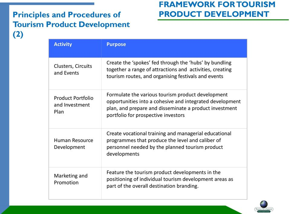 development opportunities into a cohesive and integrated development plan, and prepare and disseminate a product investment portfolio for prospective investors Human Resource Development Create
