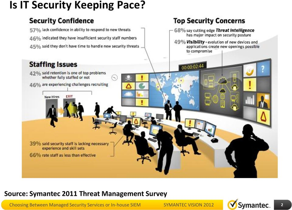 Choosing Between Managed Security Services or In-house SIEM