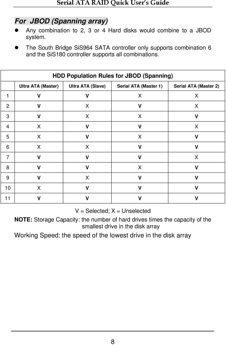 HDD Population Rules for JBOD (Spanning) Ultra ATA (Master) Ultra ATA (Slave) Serial ATA (Master 1) Serial ATA (Master 2) 1 V V X X 2 V X V X 3 V X X V 4 X V V X 5