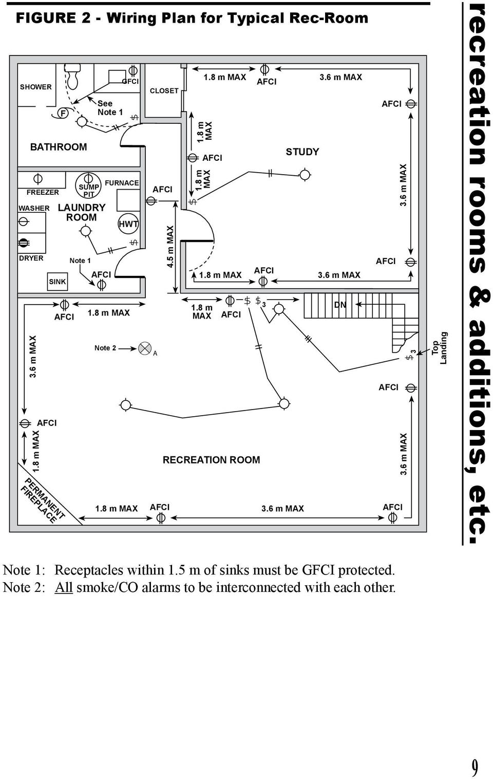 Electrical Installations A Homeowner Guide To The Winnipeg Afci And Gfci Wiring Diagram Find With 5 M Max 18 36 Recreation