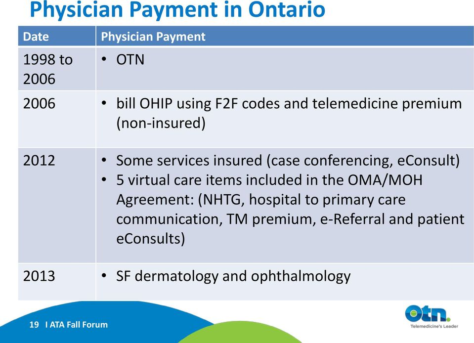 virtual care items included in the OMA/MOH Agreement: (NHTG, hospital to primary care communication,