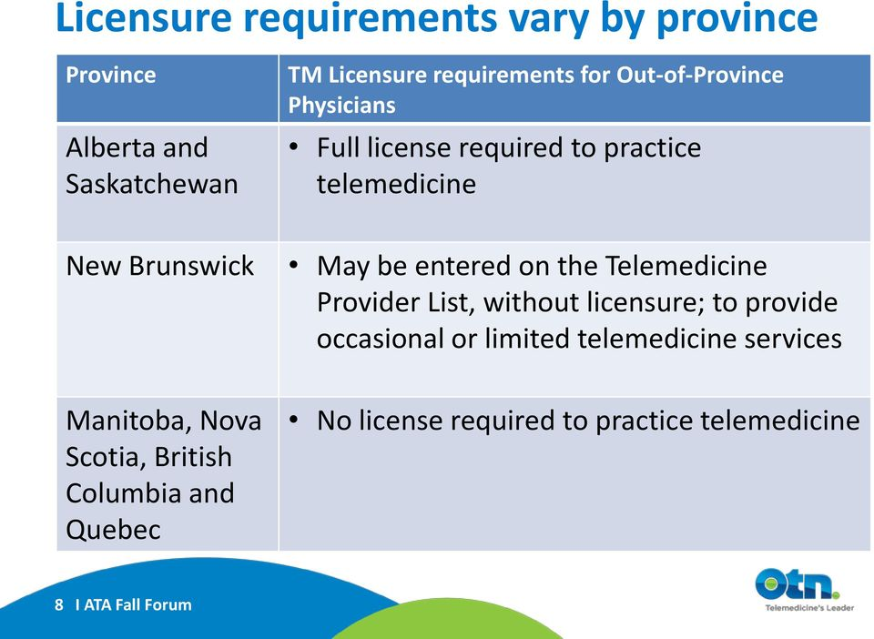 the Telemedicine Provider List, without licensure; to provide occasional or limited telemedicine services