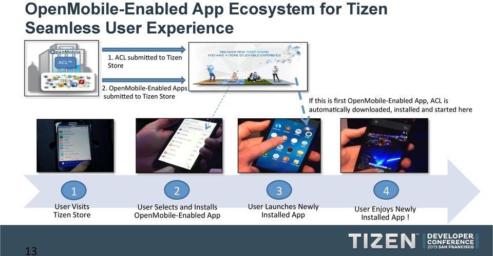 Bringing Android Apps to Tizen  Mike Paquette OpenMobile