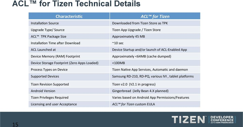 Bringing Android Apps to Tizen  Mike Paquette OpenMobile World Wide