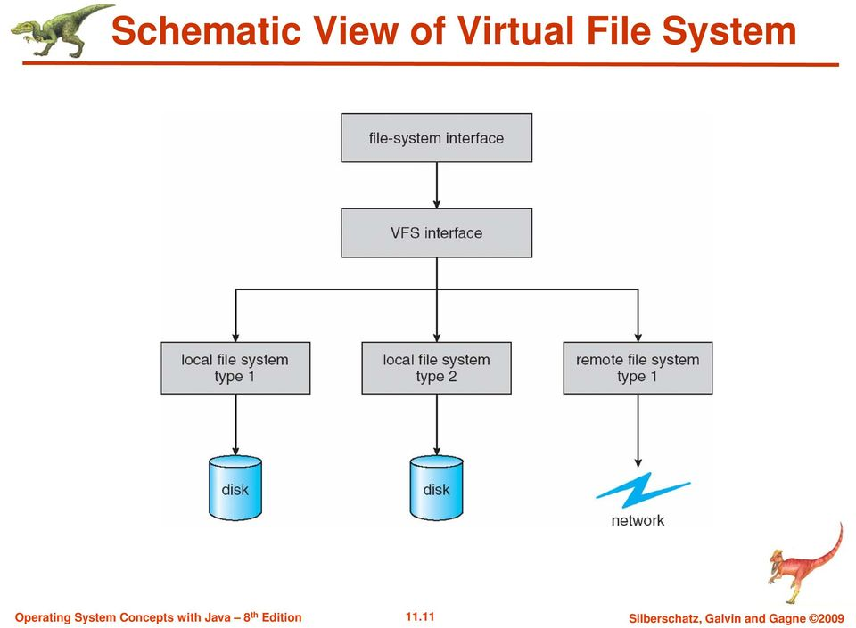 Chapter 11 File System Implementation Operating System Concepts