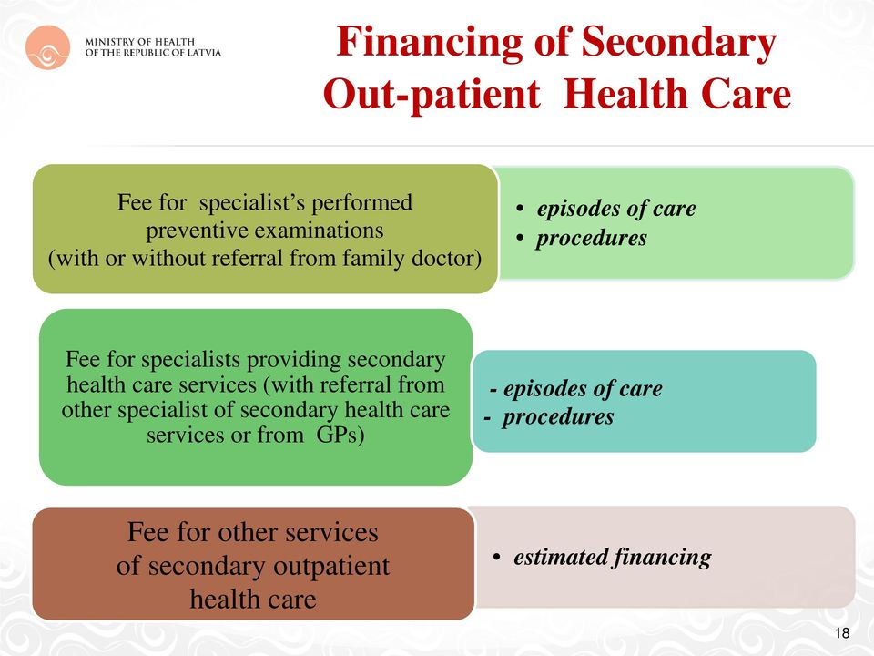 health care services (with referral from other specialist of secondary health care services or from GPs) -