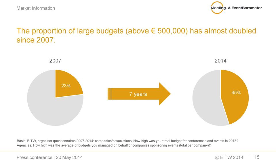 companies/associations: How high was your total budget for conferences and events in 2013?
