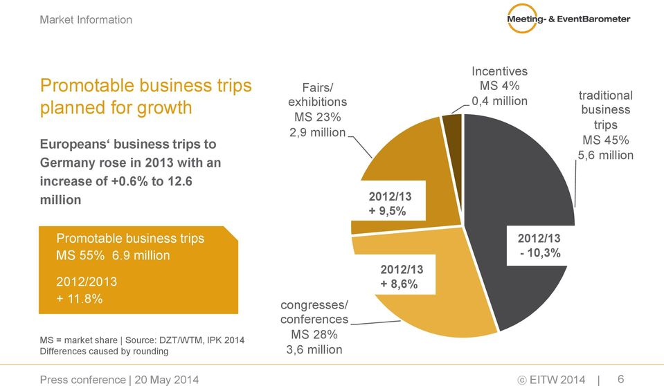 of +0.6% to 12.6 million 2012/13 + 9,5% Promotable business trips MS 55% 6.9 million 2012/2013 + 11.