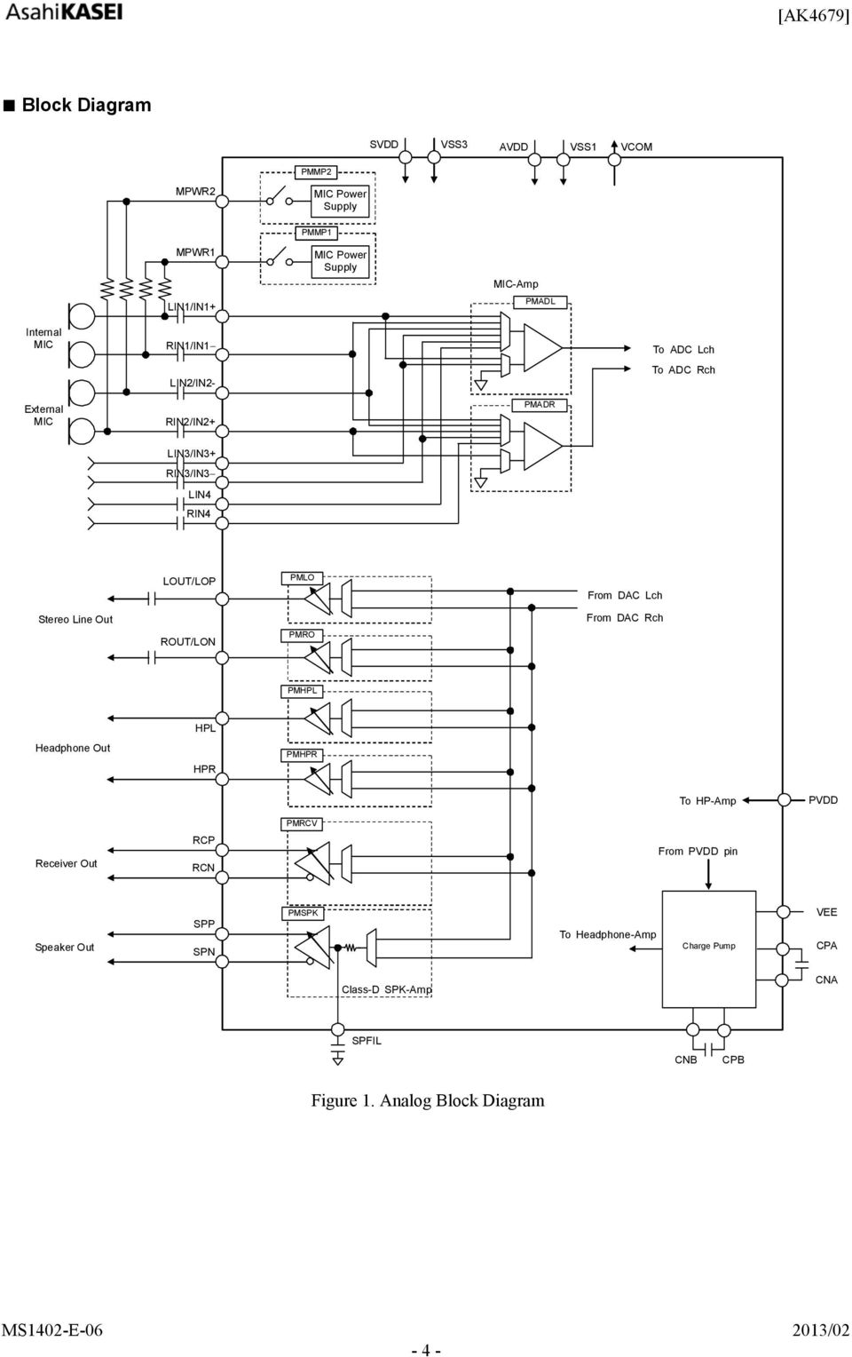 Ak Bit Stereo Codec With Dsp And Mic Rcv Hp Spk Line Amp Pdf Figure 1 Balance Input Pre Microphone Amplifier Circuit Dac Lch Out From Rch Rout Lon Pmro Pmhpl Hpl Headphone