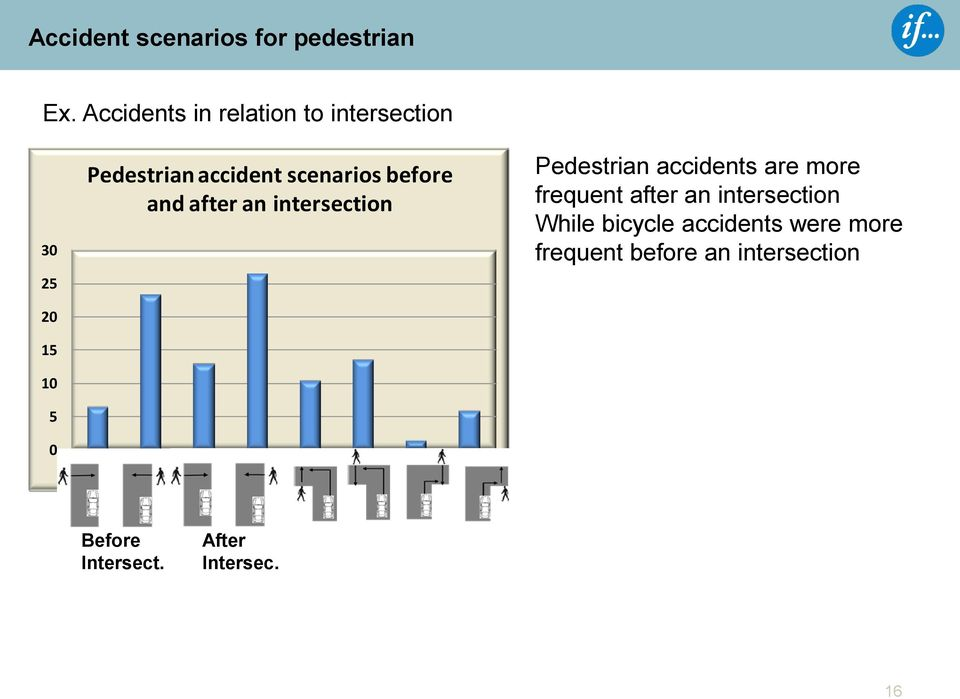before and after an intersection 1 2 3 4 5 6 7 8 Pedestrian accidents are more