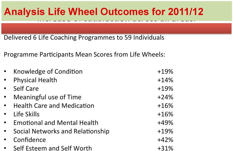 Delivered 6 Life Coaching Programmes to 59 Individuals Programme Par%cipants Mean Scores from Life Wheels: Knowledge of