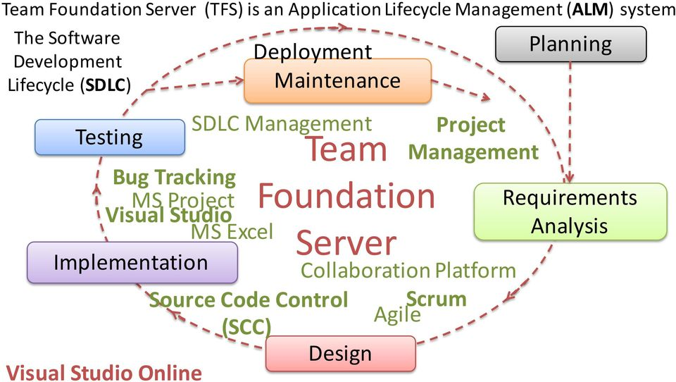Team Foundation Server - PDF