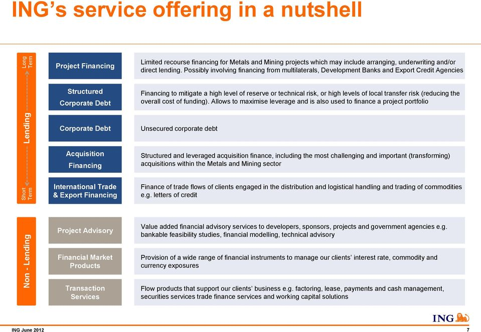 ING Bank  Key factors in successful mining project financing