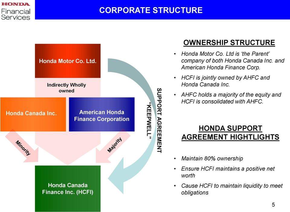 Indirectly Wholly Owned American Honda Finance Corporation KEEPWELL SUPPORT AGREEMENT HCFI Is Jointly By AHFC