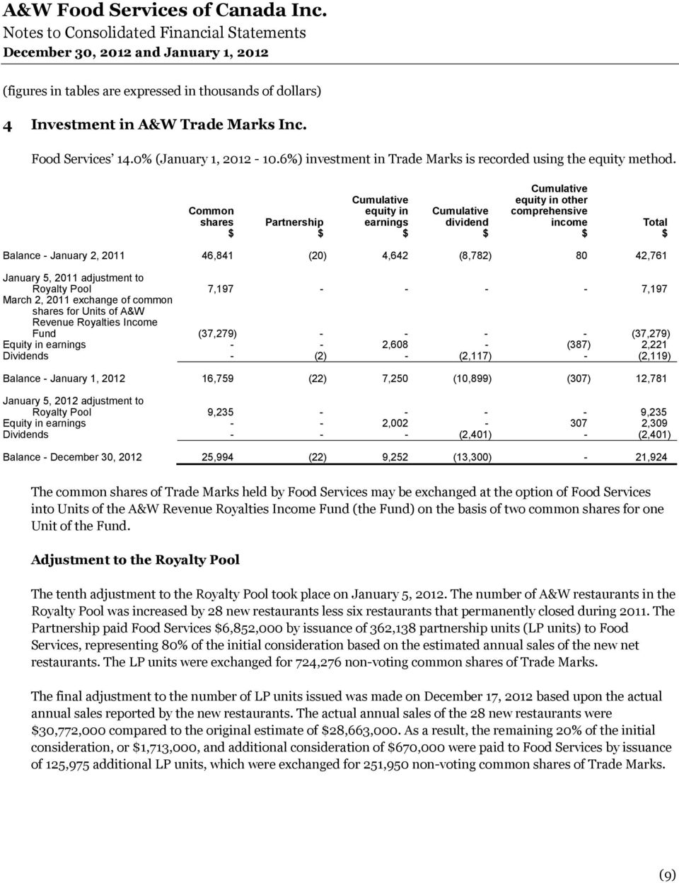 5, 2011 adjustment to Royalty Pool 7,197 - - - - 7,197 March 2, 2011 exchange of common shares for Units of A&W Revenue Royalties Income Fund (37,279) - - - - (37,279) Equity in earnings - - 2,608 -