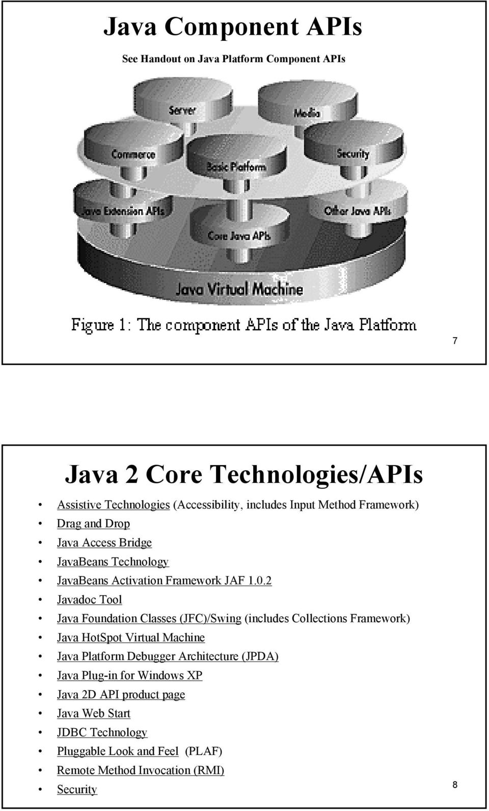 2 Javadoc Tool Java Foundation Classes (JFC)/Swing (includes Collections Framework) Java HotSpot Virtual Machine Java Platform Debugger