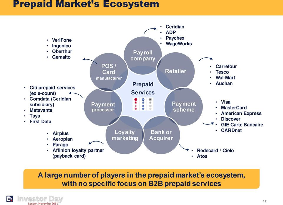 Our Strategy To Create And Roll Out Solutions In The Prepaid Market