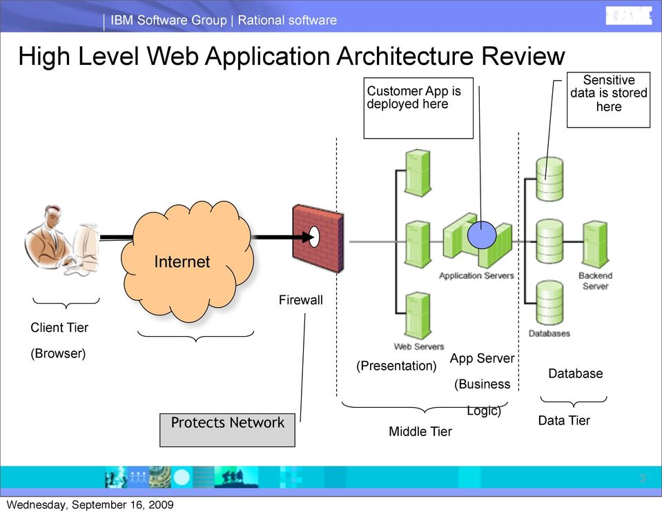 stored here Internet Client Tier Firewall (Browser) (Presentation)