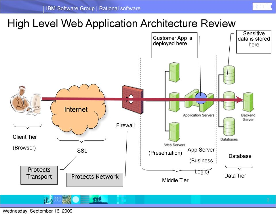 here Internet Client Tier Firewall (Browser) SSL (Presentation) App Server