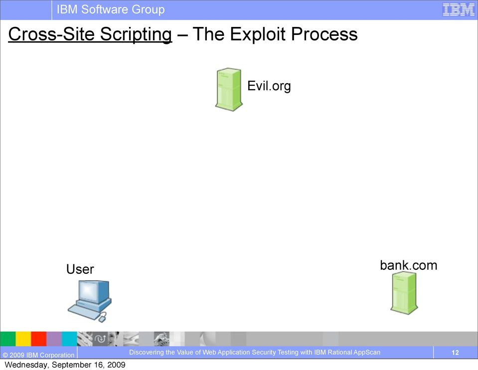 The Exploit Process