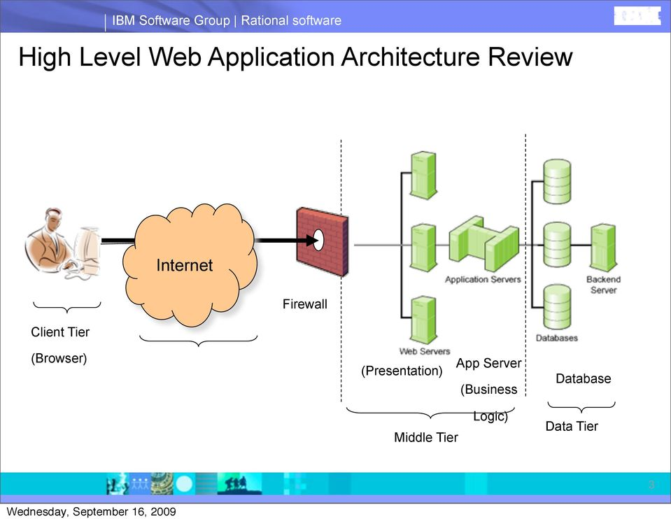 Client Tier Firewall (Browser) (Presentation) App