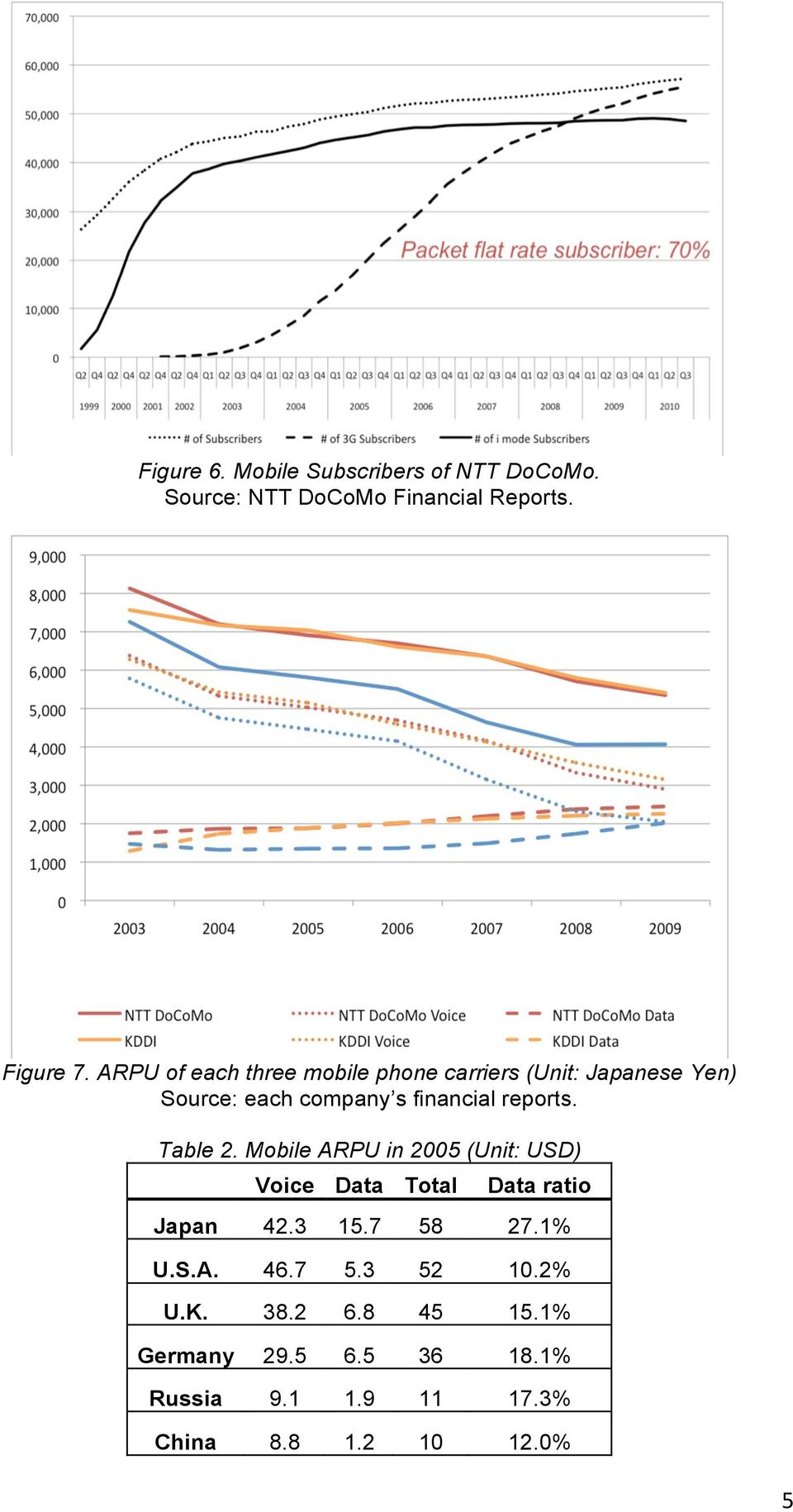 Table 2. Mobile ARPU in 2005 (Unit: USD) Voice Data Total Data ratio Japan 42.3 15.7 58 27.1% U.S.A. 46.