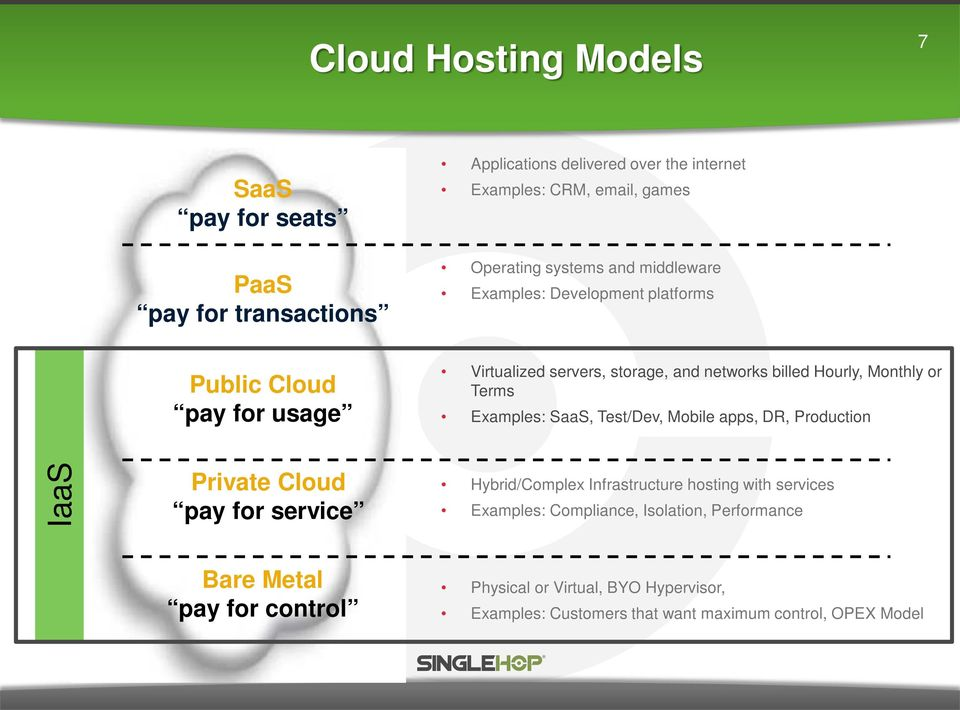 Terms Examples: SaaS, Test/Dev, Mobile apps, DR, Production IaaS Private Cloud pay for service Hybrid/Complex Infrastructure hosting with services