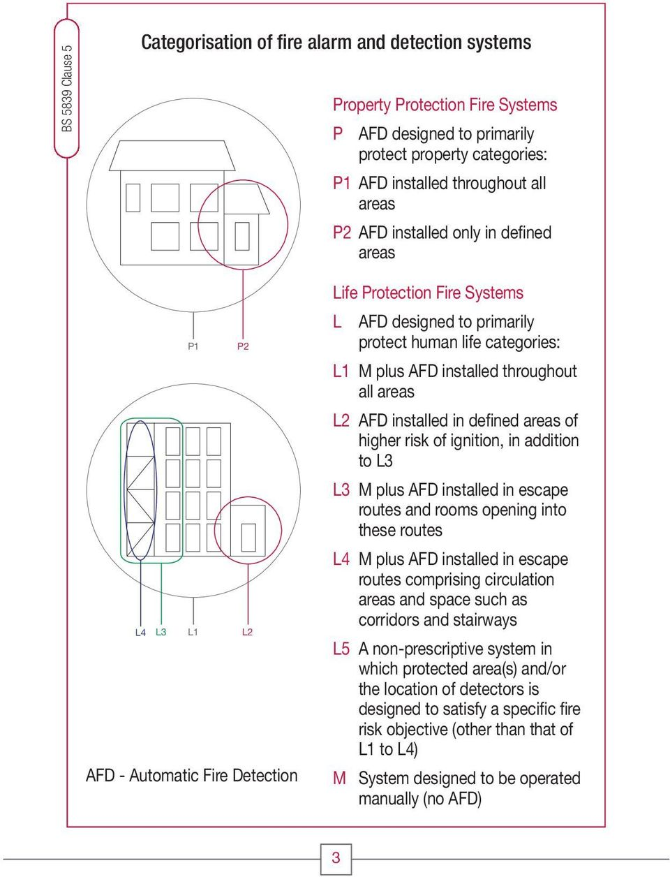 Fire. The Fire Installers Mate. A guide to fire alarm systems ...