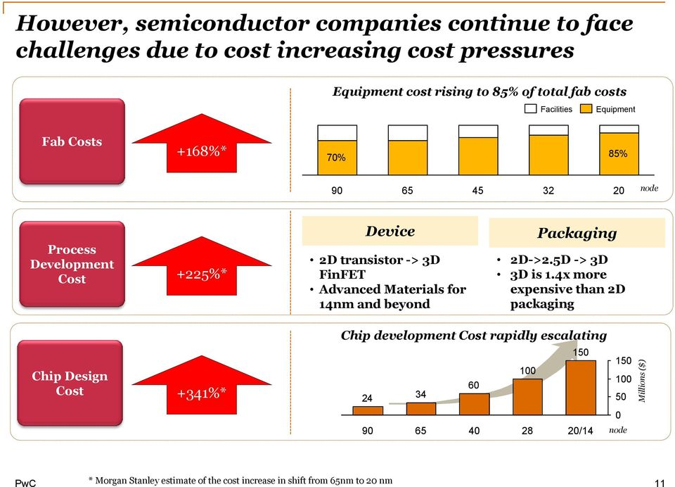 The Impact of IoT on Semiconductor Companies - PDF