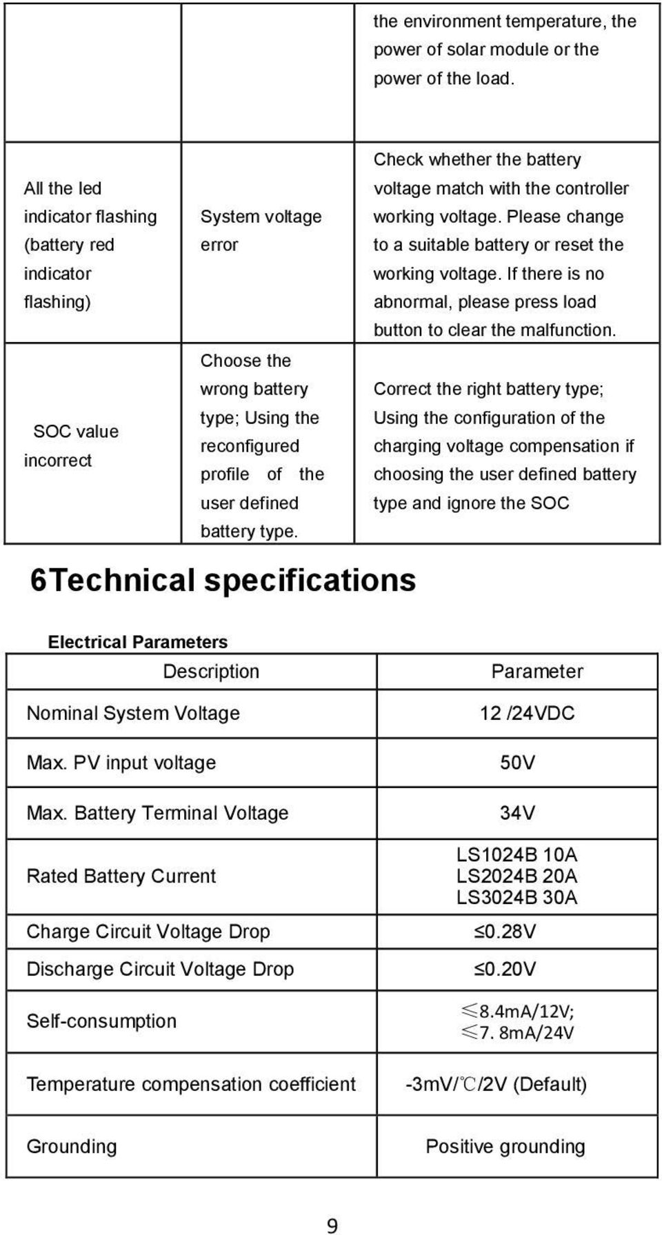 Ls1024b Ls2024b Ls3024b Solar Charge Controller User Manual Pdf 48v Battery Charger Circuit With High Low Cutoff Check Whether The Voltage Match Working Please Change To A
