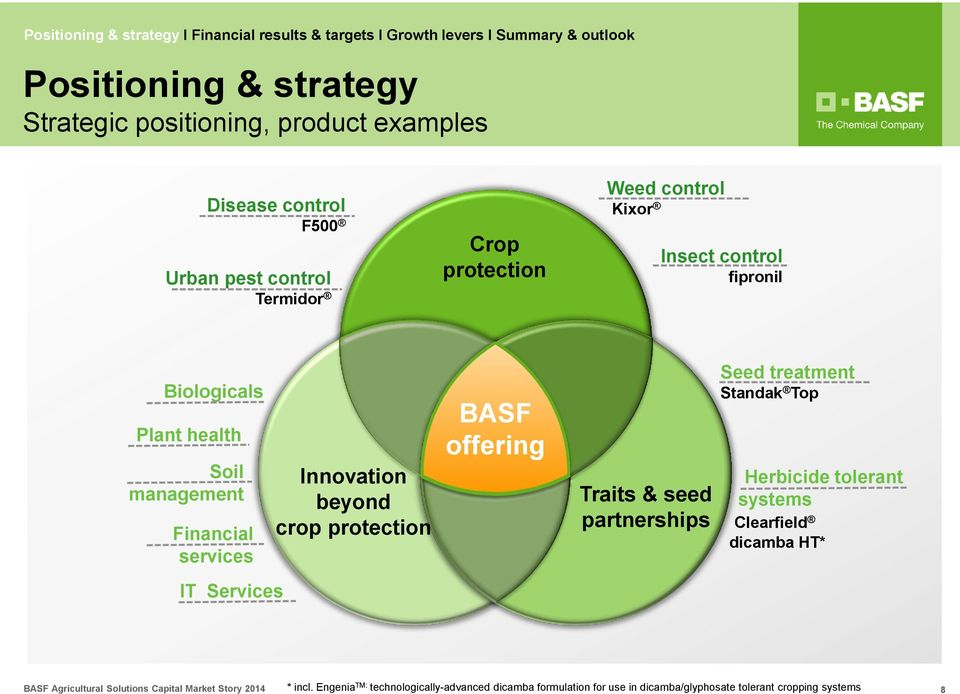 BASF Agricultural Solutions - PDF