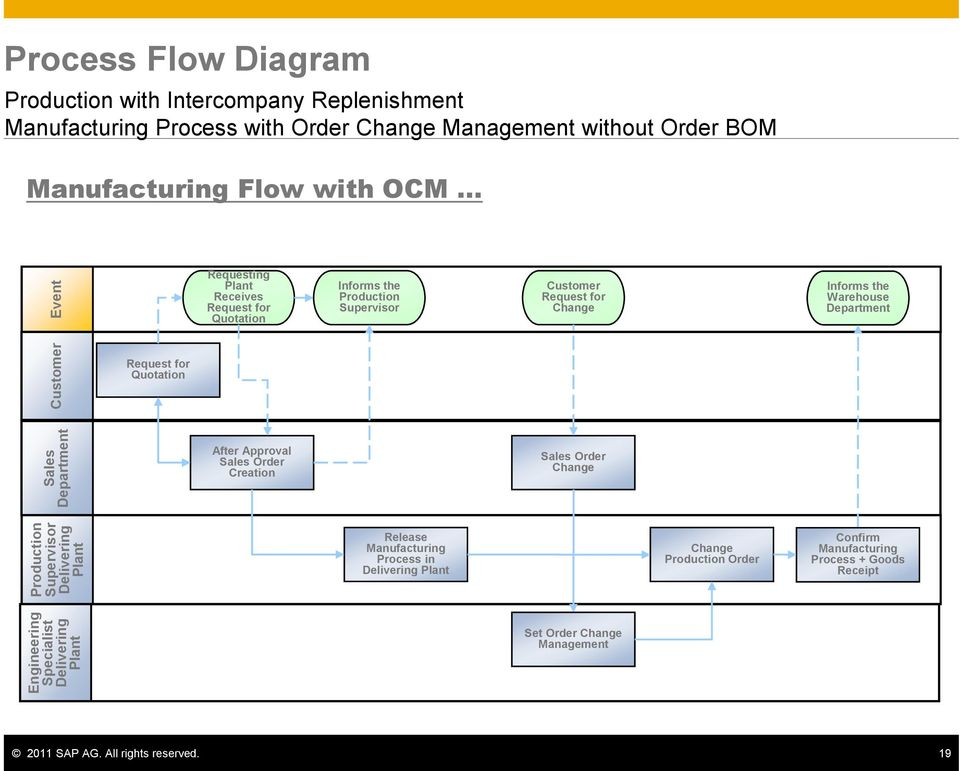 SAP Best Practices for Subsidiary Integration in One Client