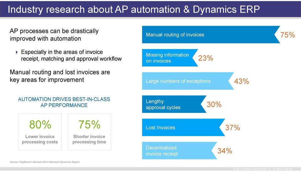 information on invoices 23% Large numbers of exceptions 43% AUTOMATION DRIVES BEST-IN-CLASS AP PERFORMANCE Lengthy approval cycles 30% 80% Lower
