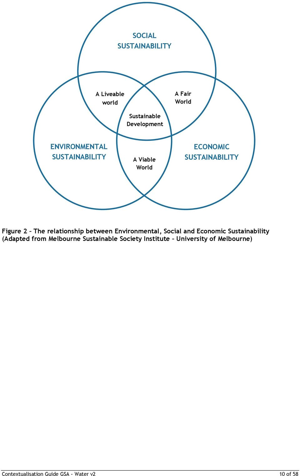 relationship between Environmental, Social and Economic Sustainability (Adapted from