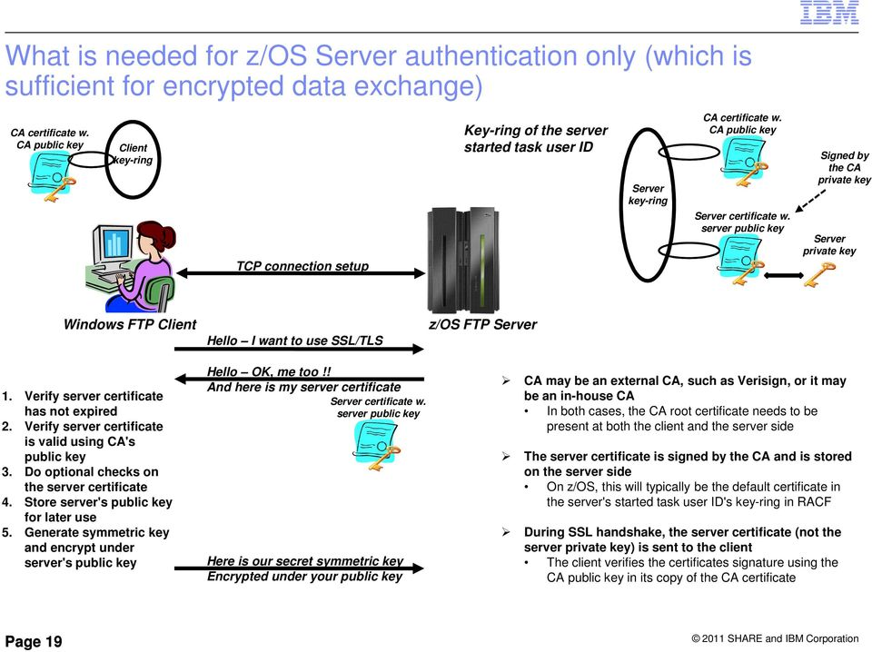 Safe and Secure Transfers with z/os FTP - PDF