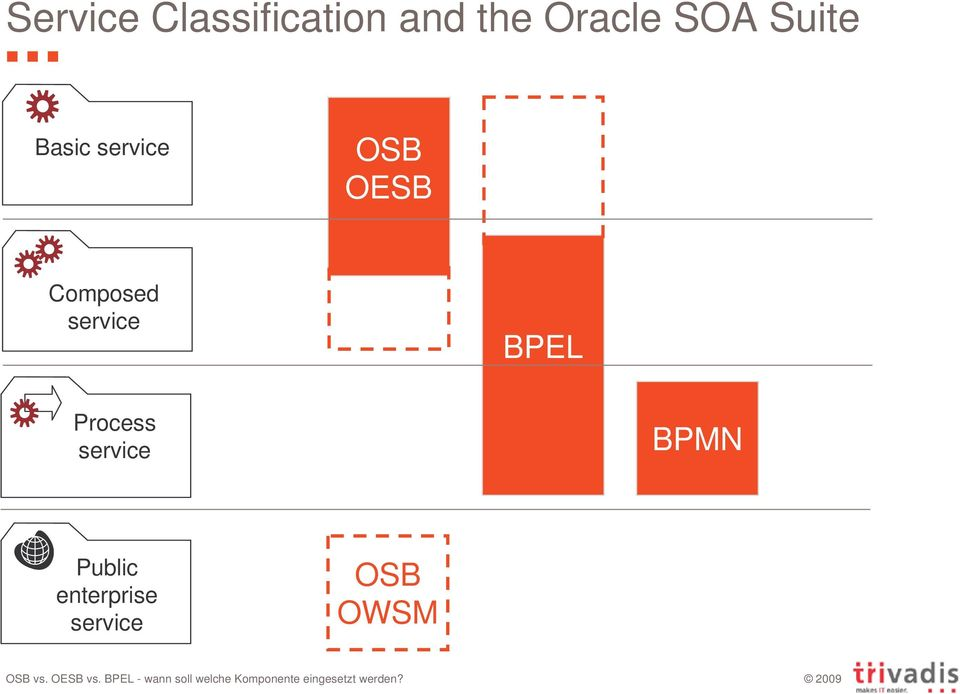 OESB Composed service BPEL Process