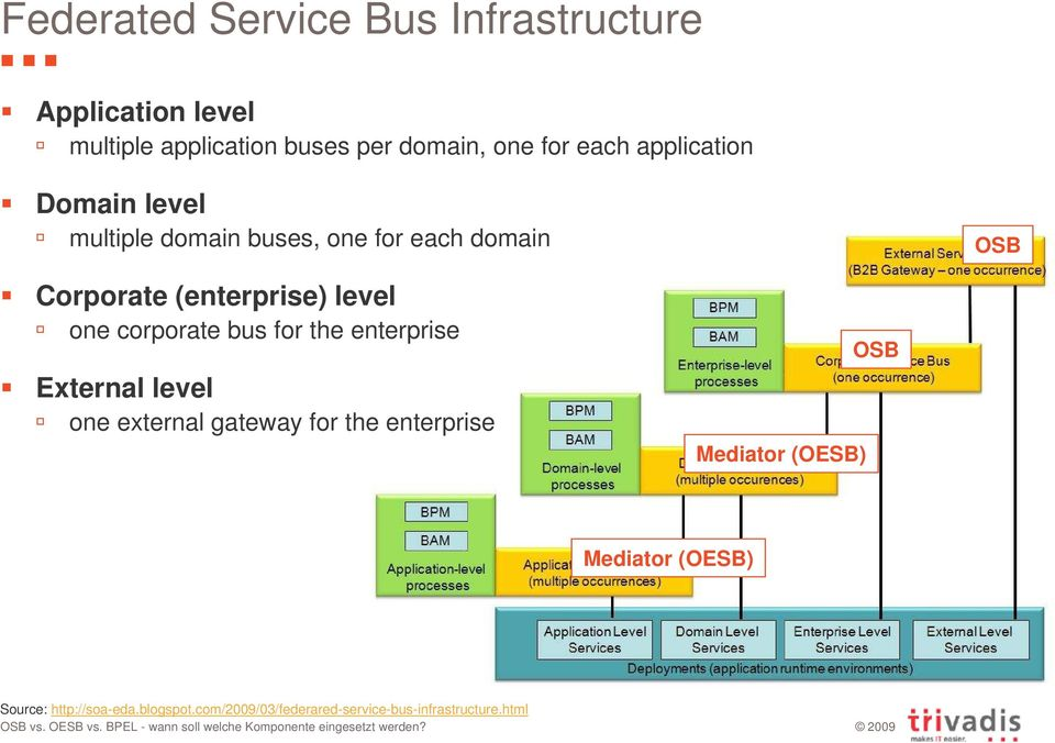 one corporate bus for the enterprise External level one external gateway for the enterprise Mediator