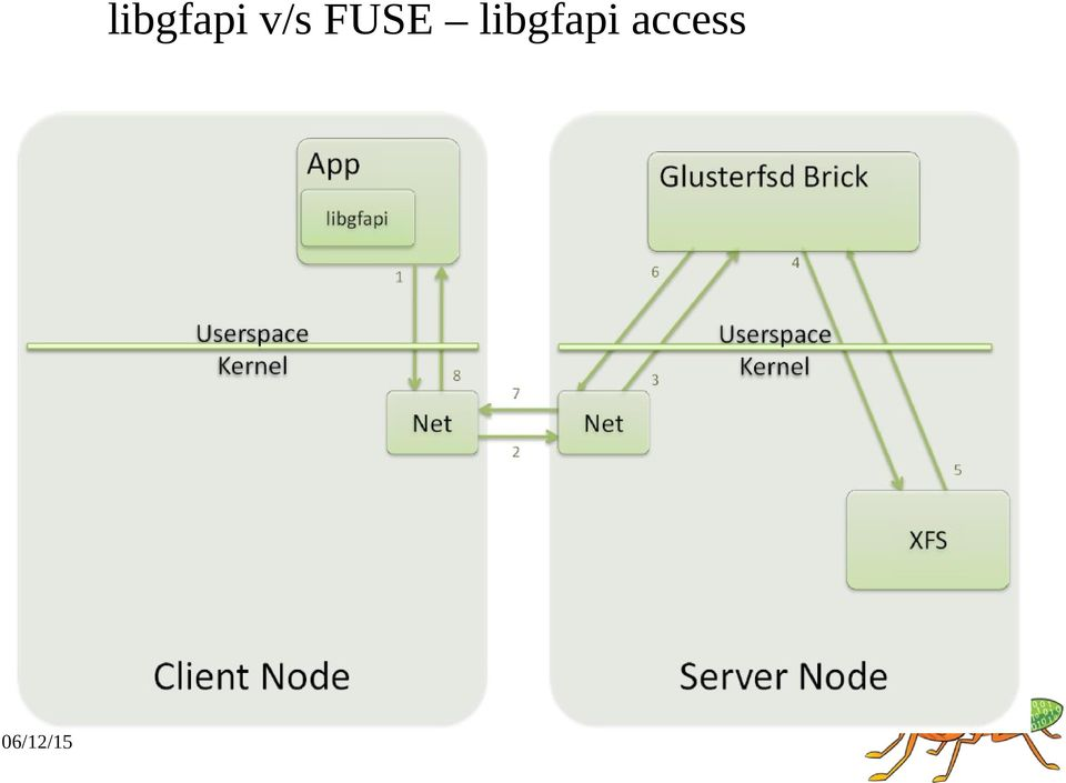 Open Source, Scale-out clustered NAS using nfs-ganesha and