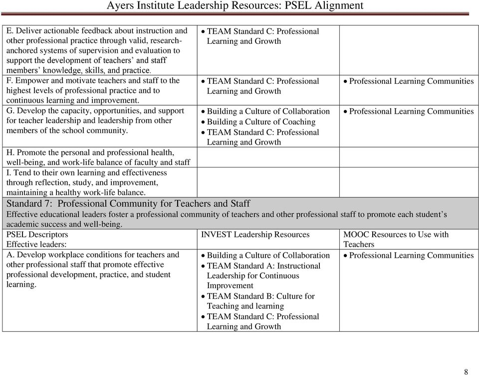 Develop the capacity, opportunities, and support for teacher leadership and leadership from other members of the school community. Ayers Institute Leadership Resources: PSEL Alignment H.