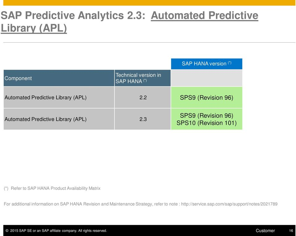 SAP Predictive Analytics 2 3 Supported Platforms (PAM) - PDF