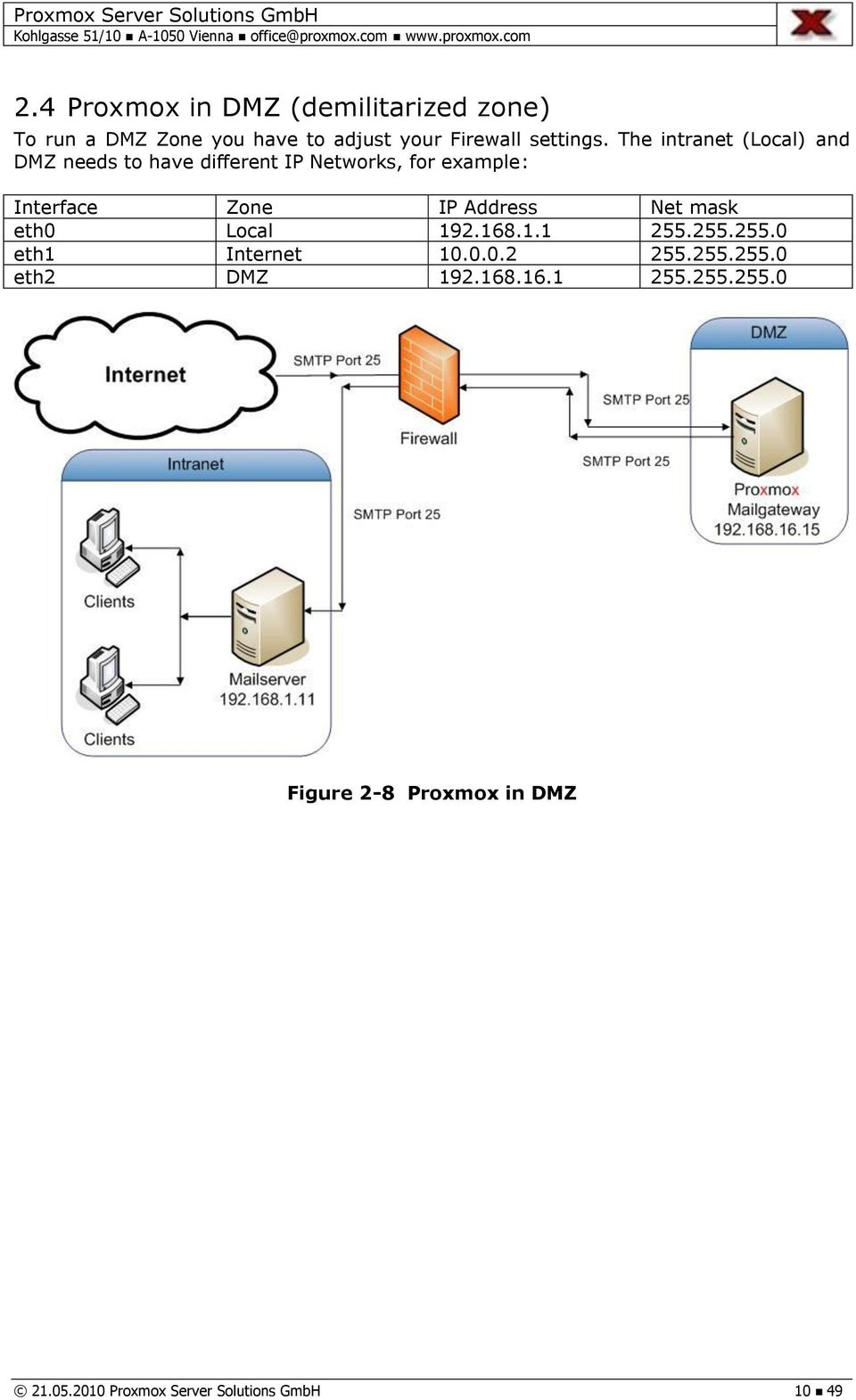 Proxmox Mail Gateway Deployment Guide - PDF